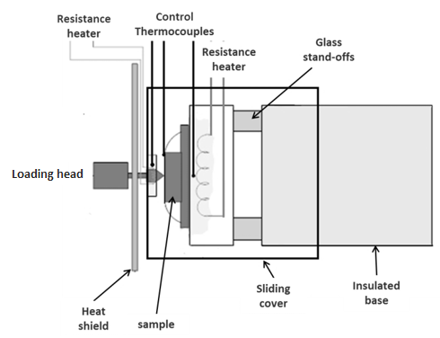 Figure 1 - NanoTest high temperature design - horizontal loading with active heating of indenter for ultra-low thermal drift