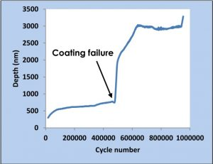 Figure 2: Data from a million cycle nano-fretting experiment on a DLC coating on a silicon substrate. The coating fails after around 450,000 cycles.