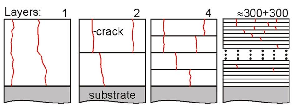 Figure 3 - Crack