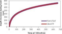 Figure 5 shows excellent agreement between fitted and experimental data for the creep of PMMA during a 700s hold at 100mN in the determination of the viscoelastic properties of polymers.