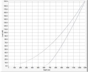Shown is a typical nanoindentation curve, acquired on fused silica, a widely used reference sample in this field.