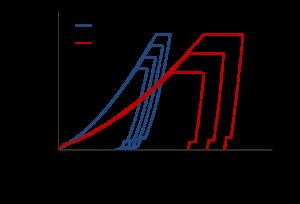 Xtreme silicon