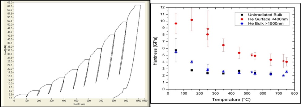 Figure 1 - Load-partial unload experiment on a tungsten sample at 650 ?C. b) The effect of alpha particle irradiation on the high temperature hardness of tungsten. Data courtesy of DEJ Armstrong, J Gibson, SJ Roberts, University of Oxford, MSEA Volume 625, Pages 380–384 .