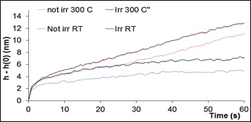 Figure 2 - Nanoindentation creep data from oxide dispersion strengthened steel. Data courtesy of P Hosemann, UC Berkeley.