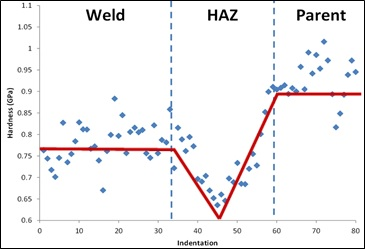 Figure 3 - Change in nanoindentation hardness across a P92 matched weld at 675 C. Data courtesy of MI Davies and NM Everitt, University of Nottingham.