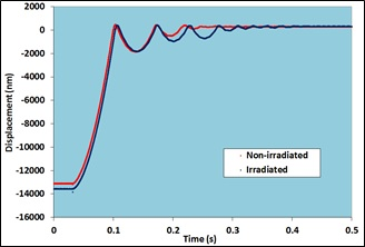 Figure 4 - The effect of irradiation on the energy damping behaviour of a structural steel.