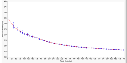 Figure 1 Depth dependence of modulus for a 1.1um TiFeN film deposited on Si wafer substrate