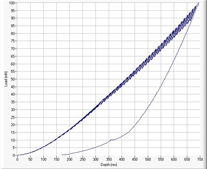 Figure 2 - Rapid depth profiling test of 2um DLC film on Silicon