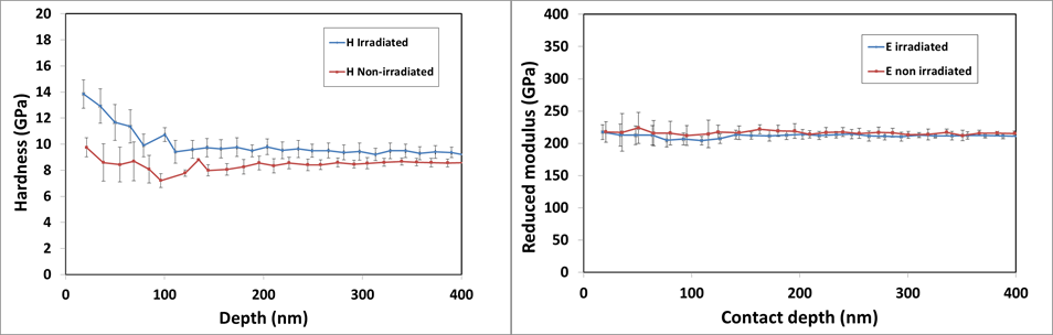 Figure 3 - Variation in hardness and modulus for ion-irradiated and non-irradiated steel