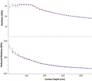 Rapid depth profiling of hardness and reduced modulus on a thin film system