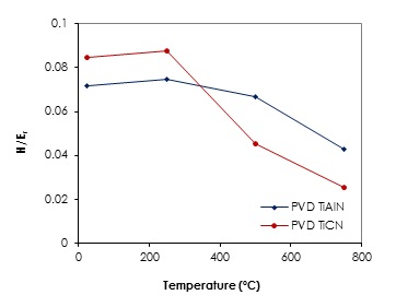 Figure 2 - Ratio of hardness and modulus as a function of temperature for two PVD coatings