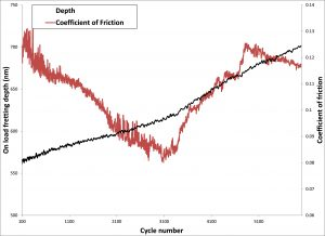 Figure 4 - Typical depth and friction data for a fretting test on a thin DLC coating.