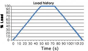 In this example, load will be applied at a constant rate until peak load is reached after 50s. Force is then held constant for 25s in order to look at creep, and then load is removed at a constant rate over 50s.