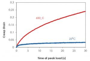Figure 3 shows that the creep strain on Ti6Al4V is notably higher at 650 ºC than at 25 ºC and that in high speed cutting operations, wear resistance and lifetime of coated cutting tools are strongly correlated with their high temperature mechanical properties..
