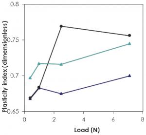 Figure 2 shows the high load stamping wear of WC-Co tools. There is a clear direct correlation between the Micro-Indentation data and the tool life. The WC-Co with the lowest plasticity index has greater tool wear due to brittle cracking