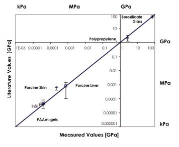 Figure 3 shows the measured Elastic modulii of various specimens (Borosilicate glass, Polypropylene, Porcine liver, Porcine skin, PAAm-gels in various mol concentrations) are in very good agreement with literature values. The data ranges eight orders of magnitude.
