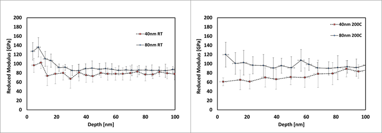 Figure 4 - Reduced modulus vs. depth for 40 and 80 nm ta-C coated glass at 25 and 200 C