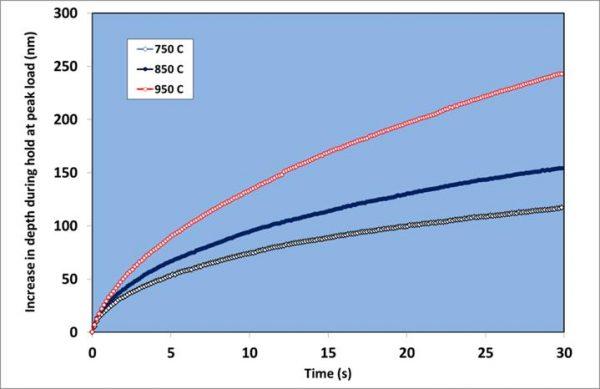 Publication Reviews NanoTest Extreme Reliable high temperature vacuum nanoindentation data